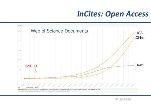 Web of Science Documents SciELO Brazi l China USA InCites: Open Access