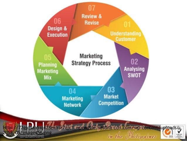 Marketing Strategies Slide 3