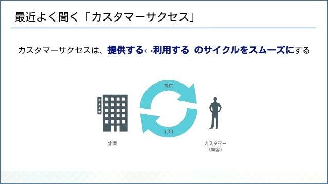 最近よく聞く「カスタマーサクセス」 カスタマーサクセスは、提供する↔利用する のサイクルをスムーズにする 企業 カスタマー (顧客) 提供 利用