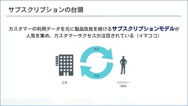 サブスクリプションの台頭 カスタマーの利用データを元に製品改良を続けるサブスクリプションモデルが 人気を集め、カスタマーサクセスが注目されている(イマココ) 企業 カスタマー (顧客) 提供 利用