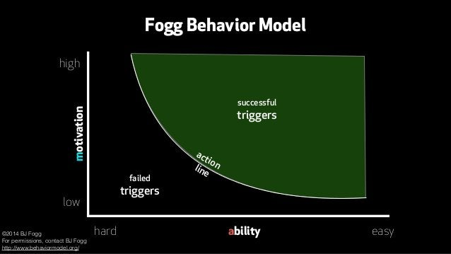 Fogg Behavior Model  behavior=mat  ability  motivation  successful  triggers  hard easy  high  low  failed  triggers  ©201...