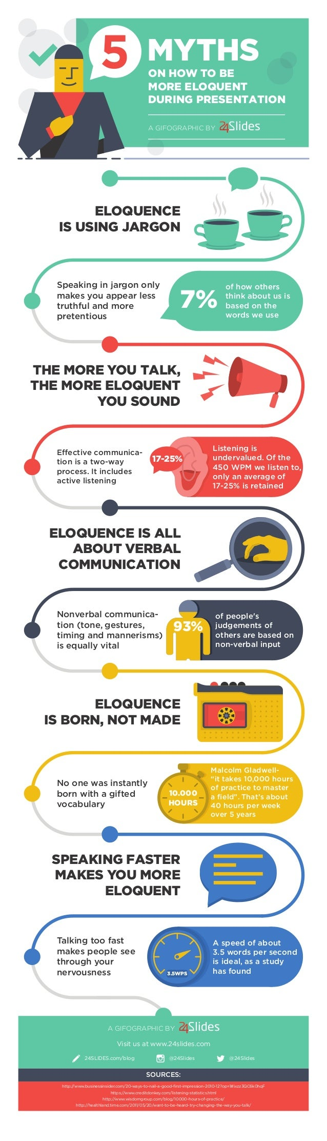 ELOQUENCE IS USING JARGON Speaking in jargon only makes you appear less truthful and more pretentious 7% of how others thi...