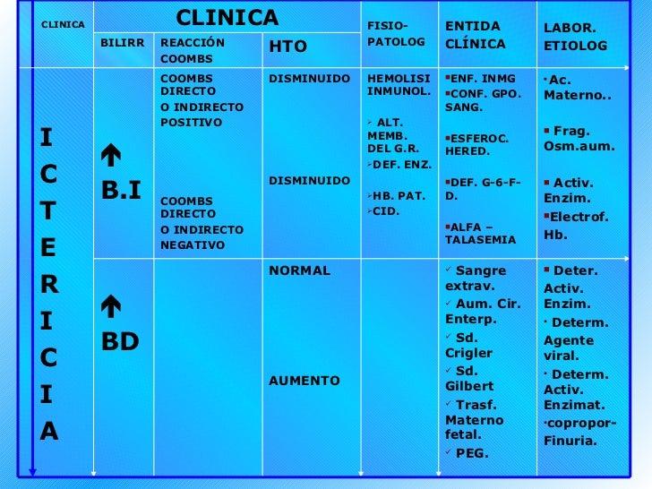 CLINICA CLINICA FISIO- PATOLOG ENTIDA CLÍNICA LABOR. ETIOLOG BILIRR REACCIÓN COOMBS HTO I C T E R I C I A  B.I COOMBS DIR...