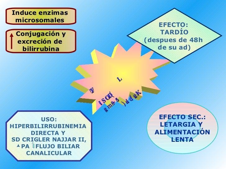 Induce enzimas  microsomales  EFECTO:  TARDÍO (despues de 48h  de su ad) EFECTO SEC.: LETARGIA Y  ALIMENTACIÓN LENTA <ul><...