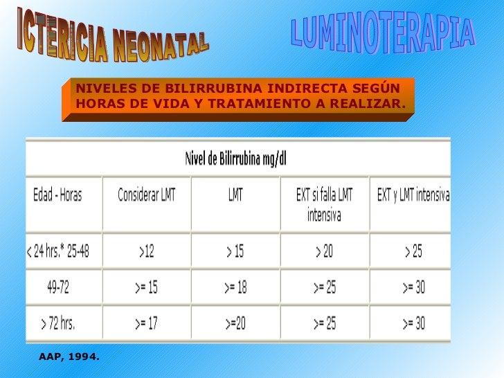 ICTERICIA NEONATAL LUMINOTERAPIA NIVELES DE BILIRRUBINA INDIRECTA SEGÚN  HORAS DE VIDA Y TRATAMIENTO A REALIZAR.   AAP, 19...