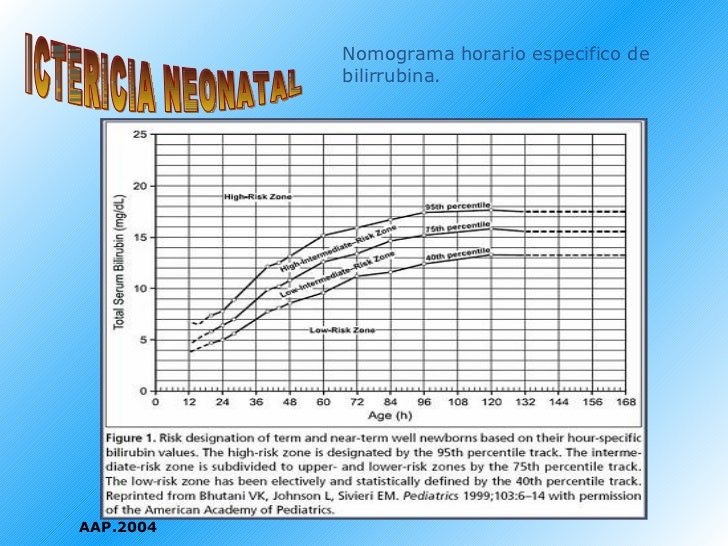 ICTERICIA NEONATAL AAP.2004 Nomograma horario especifico de bilirrubina.