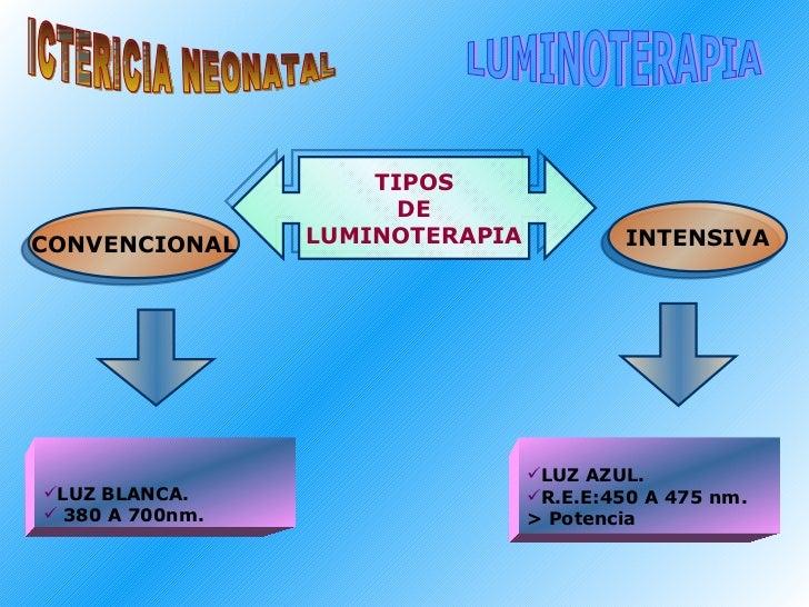ICTERICIA NEONATAL LUMINOTERAPIA TIPOS DE LUMINOTERAPIA CONVENCIONAL INTENSIVA <ul><li>LUZ BLANCA. </li></ul><ul><li>380 A...