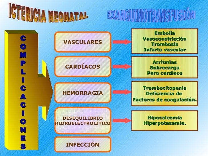 ICTERICIA NEONATAL EXANGUINOTRANSFUSIÓN C O M P L I C A C I O N E S Embolia Vasoconstricción Trombosis Infarto vascular Ar...