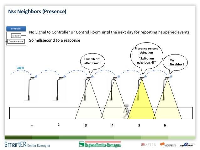 smart street lighting system pdf