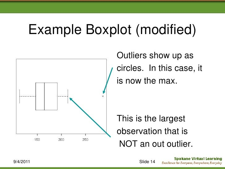 how to read a boxplot in math