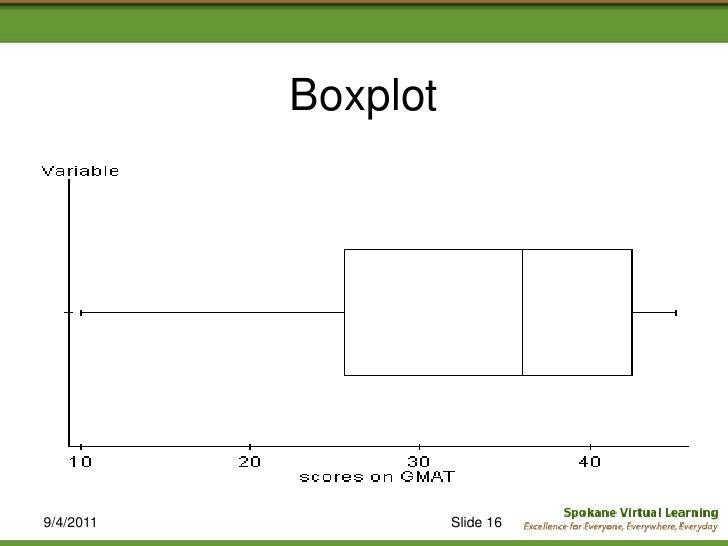 Modified box plot calculator / Custom concession trailers tampa
