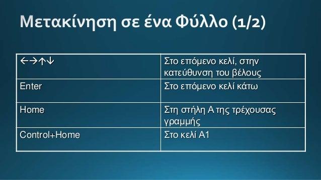 Τελεστής Περιγραφή Παράδειγμα + Πρόσθεση =Α1+Α2 - Αφαίρεση =Α1-Α2 * Πολλαπλασιασμός =Α1*Α2 / Διαίρεση =Α1/Α2