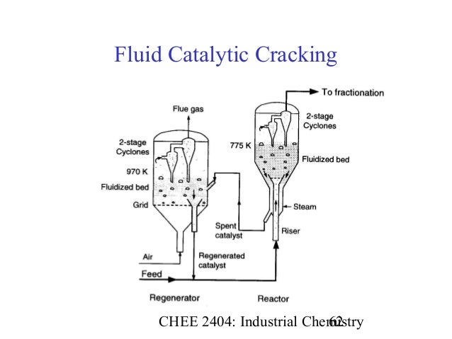 fluid catalytic cracking Fluid catalytic cracking catalysts market - global industry segment analysis, regional outlook, share, growth fluid catalytic cracking catalysts market forecast 2017 to 2027 by future market insights.