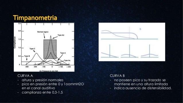 CURVA B - no poseen pico y su trazado se mantiene en una altura limitada - indica ausencia de distensibilidad. CURVA A - a...