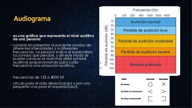  es una gráfica que representa el nivel auditivo de una persona  consiste en presentar al paciente sonidos de diferentes...