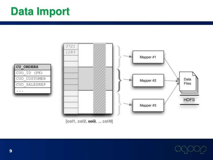 Sqoop import oracle