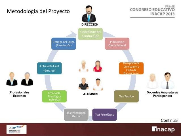 Simulación del Proceso de Selección de Personal en la Empresa - INACAP Sede Arica  Coordinación e Inducción – Reunión de c...