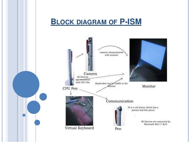 DIAGRAM] Block Diagram Of 5 Pen Pc FULL Version HD Quality Pen Pc -  HOMEDIAGRAM.PAT-PIZZA.FRPat'Pizza