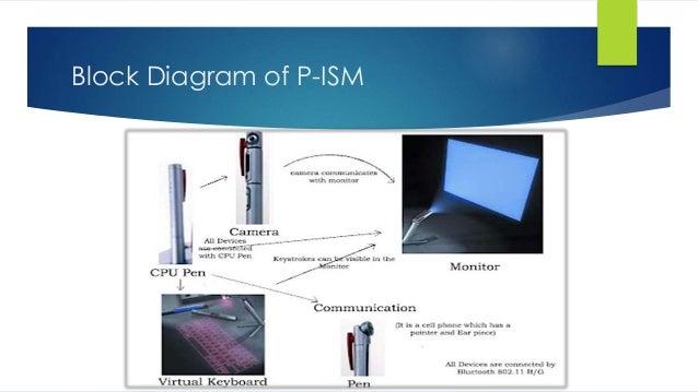 5 pen pc technology goneinc rh slideshare net 5 pen pc technology block diagram explanation Engineer S Pen