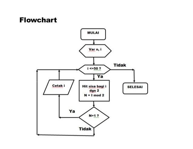 contoh flowchart untuk perulangan