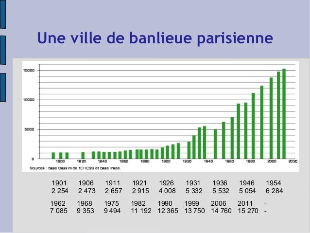 Une ville de banlieue parisienne  1901 1906 1911 1921 1926 1931 1936 1946 1954  2 254 2 473 2 657 2 915 4 008 5 332 5 532 ...