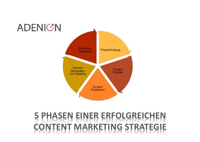 © ADENION 2015 5 PHASEN EINER ERFOLGREICHEN CONTENT MARKETING STRATEGIE Themenfindung Content Analyse Content Produktion C...