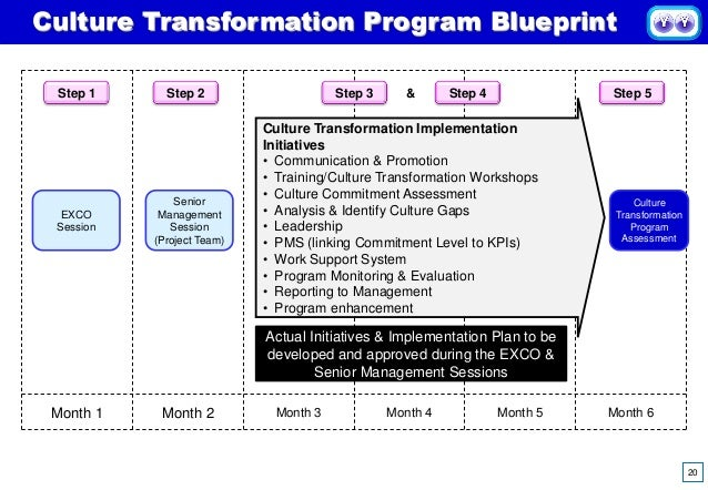5 phase organizational culture transformation program commitment levels 20 20 culture transformation program blueprint malvernweather Image collections