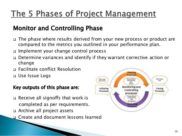 Project Closure Phase This is the final phase of the project life cycle.  Develop closure procedures.  Document final pe...