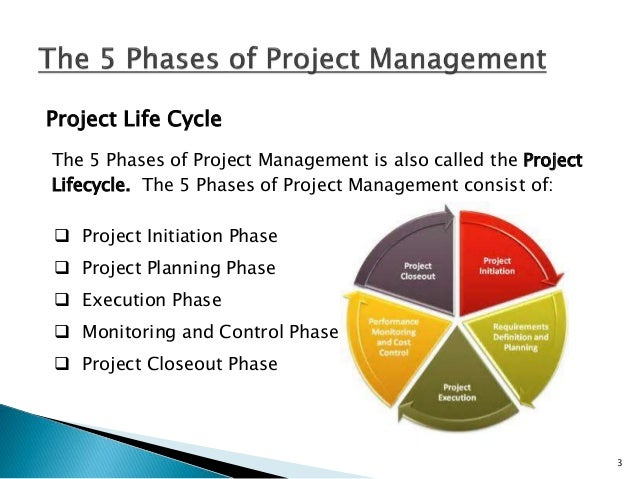 Initiation Phase  The beginning phase of every project where a project manager is selected.  The project manager will me...