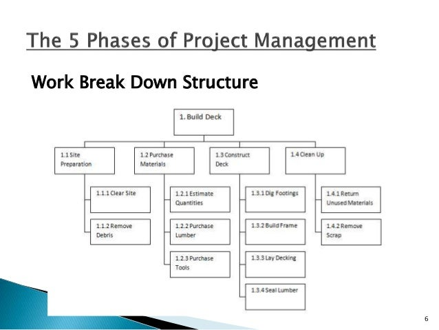 Planning Phase The number of outputs for the planning phase is large and that is why the planning phase should be given ad...