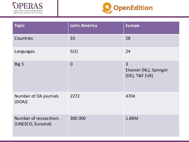 Pierre Mounier - Open access publishing in Europe: The state of the Union Slide 3