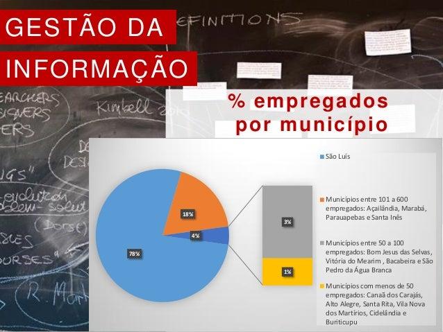 GESTÃO DA INFORMAÇÃO % empregados por município 78% 18% 3% 1% 4% São Luís Municípios entre 101 a 600 empregados: Açailândi...