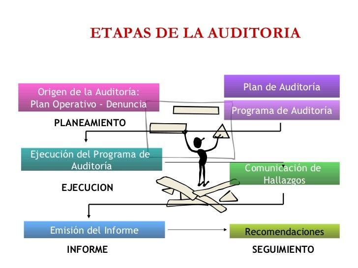 Plan de Auditoria Slide 3