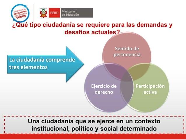¿Qué tipo ciudadanía se requiere para las demandas y desafíos actuales?  La ciudadanía comprende tres elementos  Sentido d...