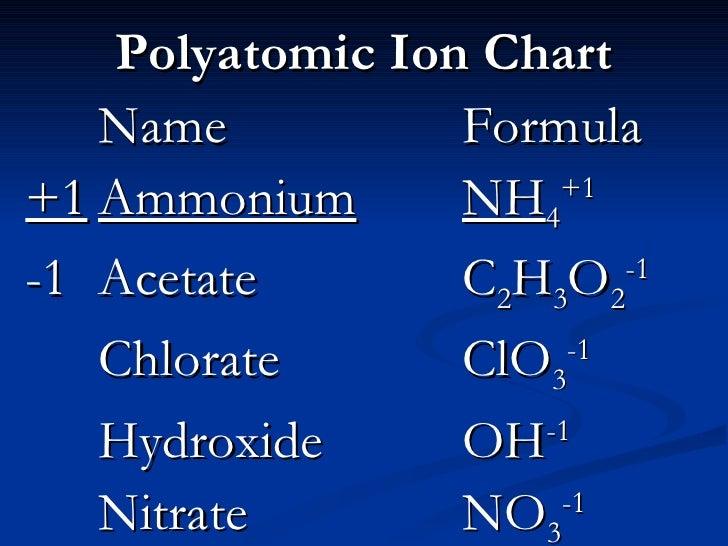 ... 3. U003culu003eu003cliu003ePolyatomic Ion Chart ...