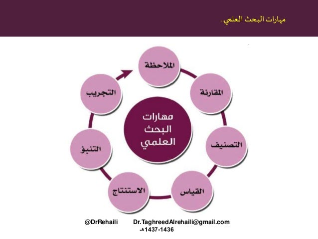 البحثاترمهاالعلمي.. @DrRehaili Dr.TaghreedAlrehaili@gmail.com 1436-1437هـ