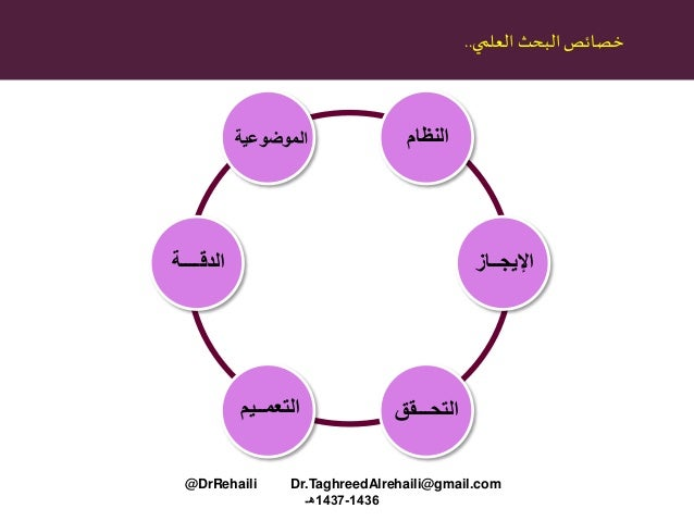 البحث خصائصالعلمي.. النظامالموضوعية الدقــــة التعمــيم التحـــقق اإليجــاز @DrRehaili Dr.TaghreedAlreha...