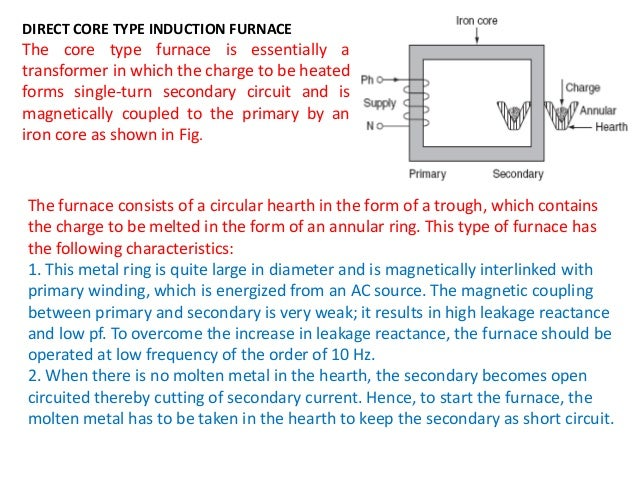5 Principle Of Induction Heating