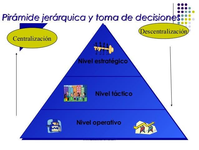 Pirámide jerárquica y toma de decisiones                                              Descentralización  Centralización   ...