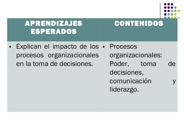 APRENDIZAJES                CONTENIDOS     ESPERADOS• Explican el impacto de los • Procesos  procesos organizacionales    ...