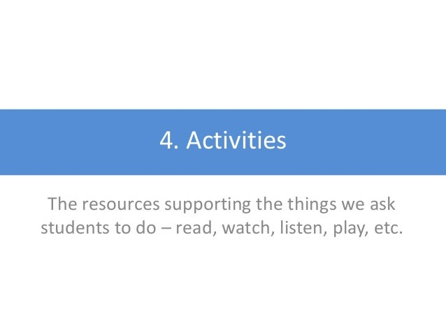 Selecting Resources For each learning objective, choose the resources you feel will best support student learning and achi...