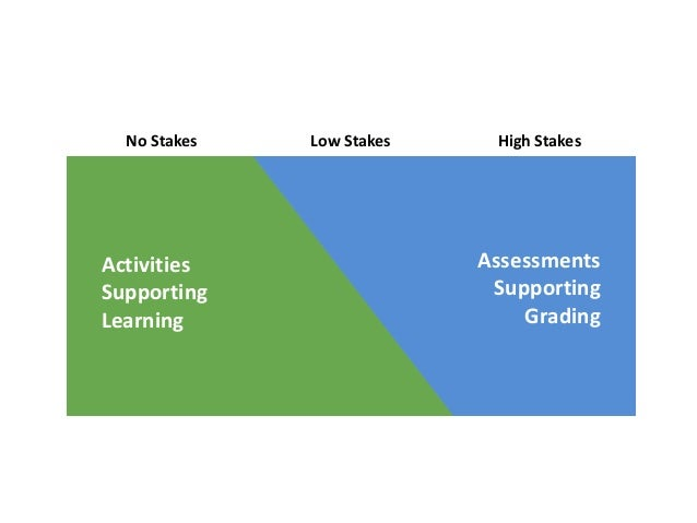 Machine-Graded Student-Graded Instructor-Graded High Stakes Final Quiz Attempt Peer Reviews Performance Assessment Low Sta...