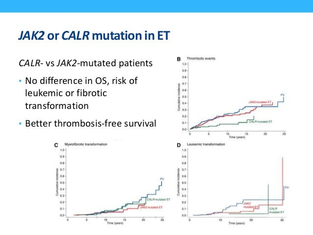 CALRvs JAK2vs MPL-mutatedor triple-negativeMF • 254 MF patients who were cytogenetically characterized and screened for se...