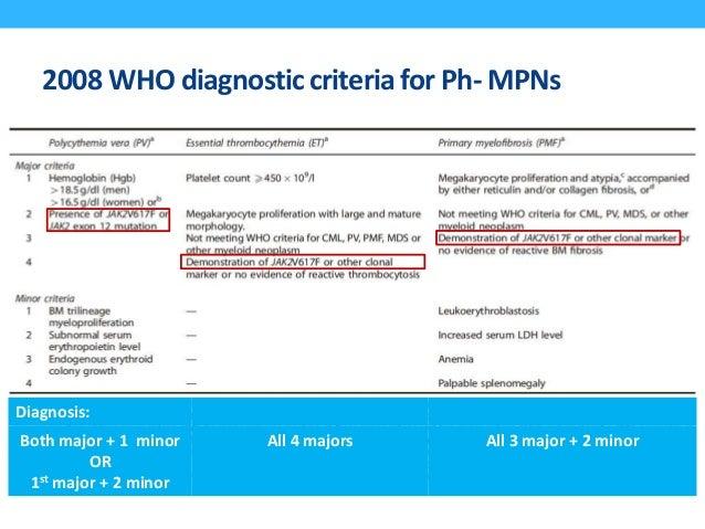 2008 WHO diagnostic criteria for Ph- MPNs Diagnosis: Both major + 1 minor OR 1st major + 2 minor All 4 majors All 3 major ...
