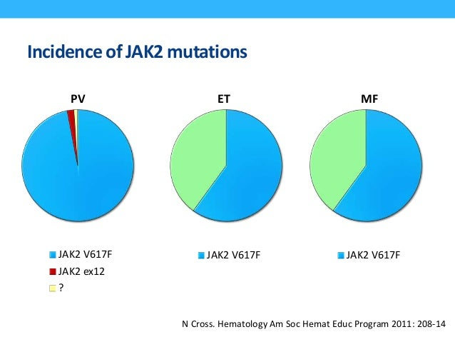 Incidence of JAK2 mutations JAK2 V617F JAK2 ex12 ? JAK2 V617F JAK2 V617F PV ET MF N Cross. Hematology Am Soc Hemat Educ Pr...