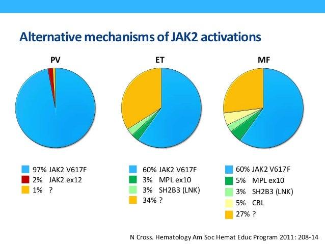 Alternative mechanisms of JAK2 activations 97% JAK2 V617F 2% JAK2 ex12 1% ? 60% JAK2 V617F 3% MPL ex10 3% SH2B3 (LNK) 34% ...