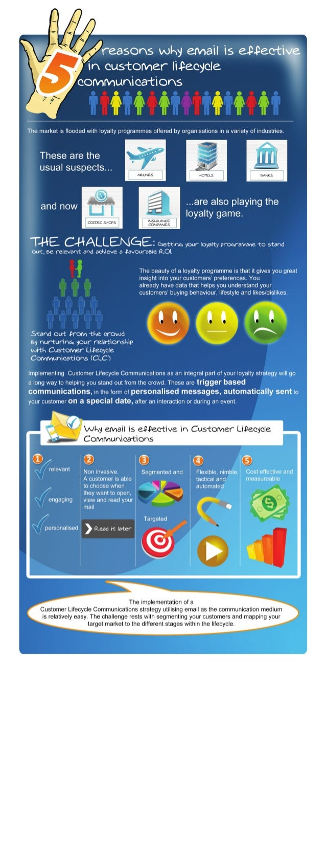 5 reasons - Effective customer lifecycle communications