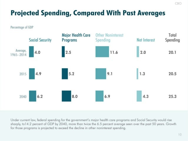 CBO  Proiected Spending,  Compared With Past Averages  Percentage of GDP  Maior Health Care Other tlotiinierest Total Soci...