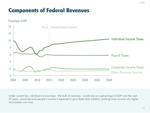 CBO  Components of Federal Revenues  Percentage of GDP  l4 Artual 3 Extended Bassline Proiedioit  l2  Individual Income Ta...