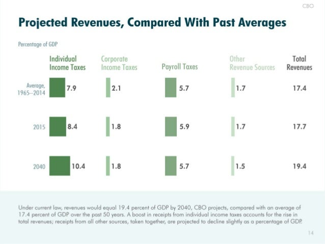 Proiected Revenues,  Compared With Past Averages  Percentage of GDP Individual Corporate Total Income Taxes Income Taxes P...